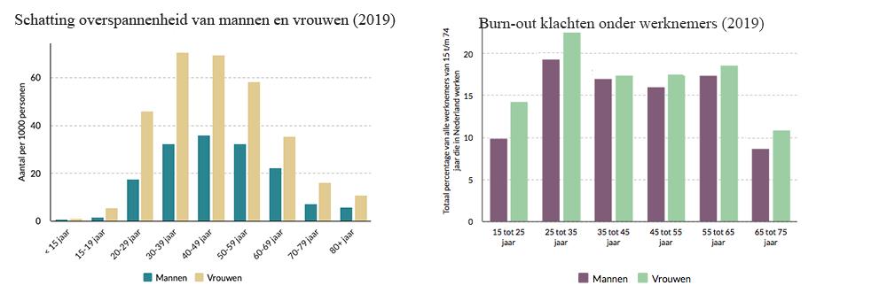 cijfers overspannenheid en burn-out